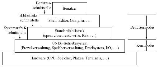Abbildung zeigt das konkrete schichtenmodell eines unix systems